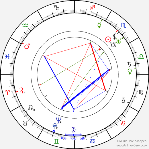 Edward F. Cline astro natal birth chart, Edward F. Cline horoscope, astrology