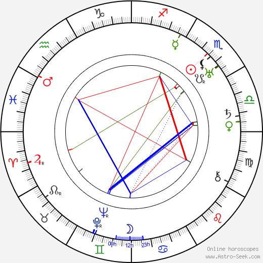 Edward Sedgwick astro natal birth chart, Edward Sedgwick horoscope, astrology