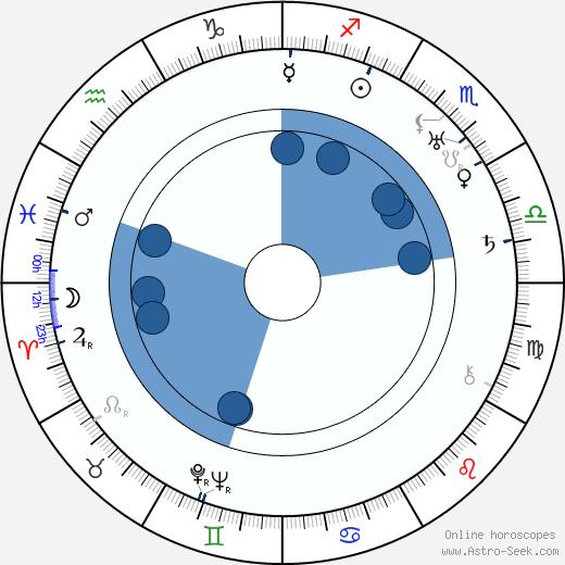 Franciszek Brodniewicz wikipedia, horoscope, astrology, instagram