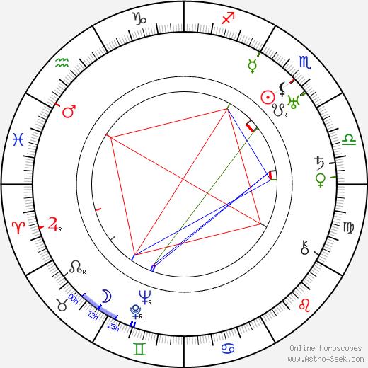 Джон Бёрдон Сандерсон Холдейн J. B. S. Haldane день рождения гороскоп, J. B. S. Haldane Натальная карта онлайн