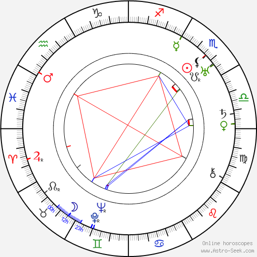 J. B. S. Haldane astro natal birth chart, J. B. S. Haldane horoscope, astrology