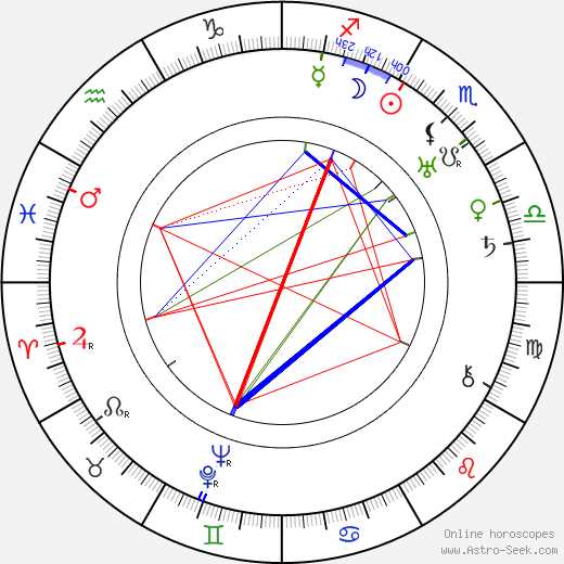 Jennie von Thillot astro natal birth chart, Jennie von Thillot horoscope, astrology