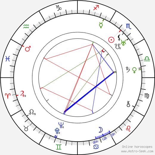 John Miljan день рождения гороскоп, John Miljan Натальная карта онлайн