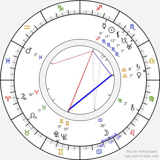 Mabel Normand birth chart, biography, wikipedia 2019, 2020