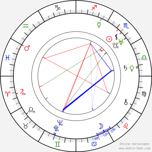 Mabel Normand astro natal birth chart, Mabel Normand horoscope, astrology