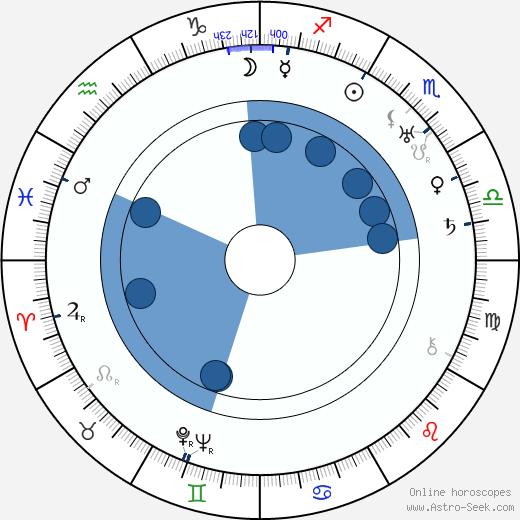 Marie Veselá wikipedia, horoscope, astrology, instagram