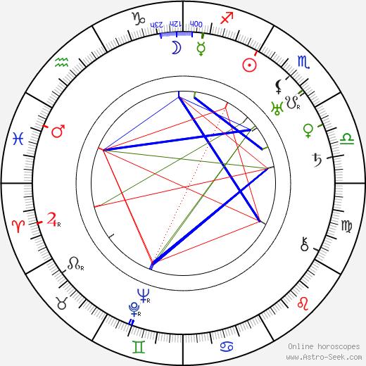 Marie Veselá день рождения гороскоп, Marie Veselá Натальная карта онлайн