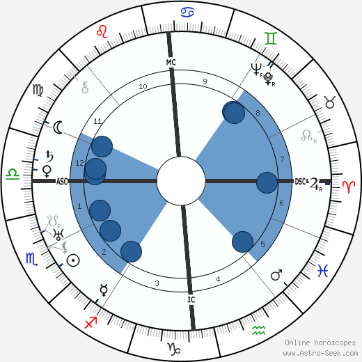 Maurice Escande wikipedia, horoscope, astrology, instagram