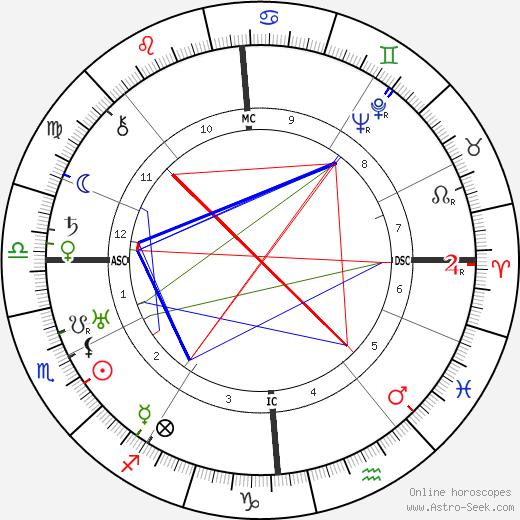 Maurice Escande день рождения гороскоп, Maurice Escande Натальная карта онлайн