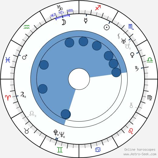 Otakar Švec wikipedia, horoscope, astrology, instagram