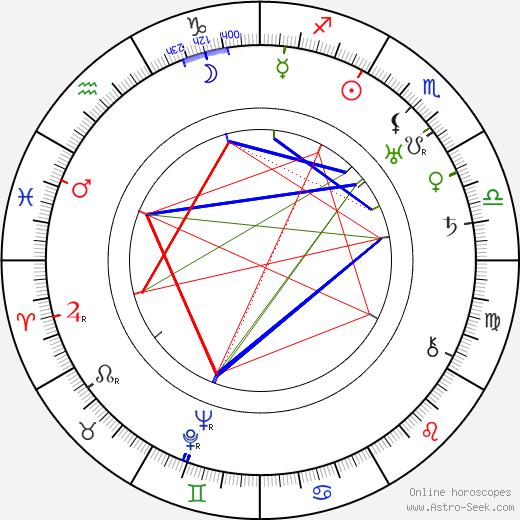 Otakar Švec tema natale, oroscopo, Otakar Švec oroscopi gratuiti, astrologia