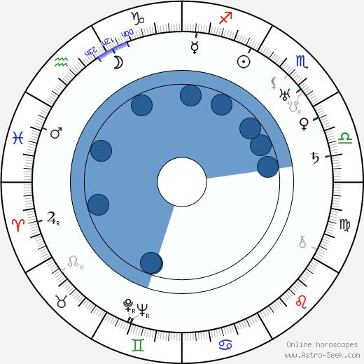 Raoul Paoli wikipedia, horoscope, astrology, instagram