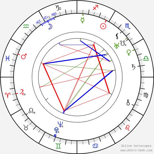 Рауль Паоли Raoul Paoli день рождения гороскоп, Raoul Paoli Натальная карта онлайн