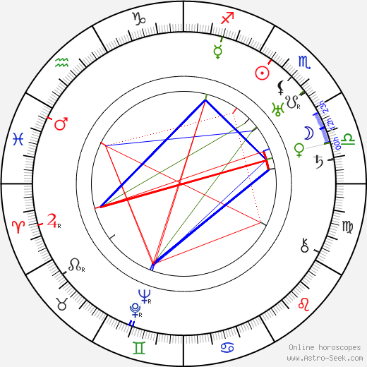 Richard Hale birth chart, Richard Hale astro natal horoscope, astrology
