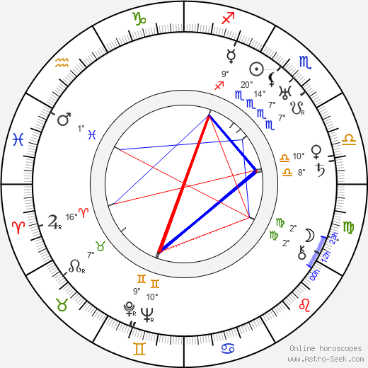 Sol Polito birth chart, biography, wikipedia 2019, 2020