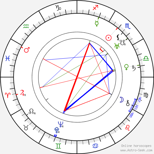 Sol Polito birth chart, Sol Polito astro natal horoscope, astrology