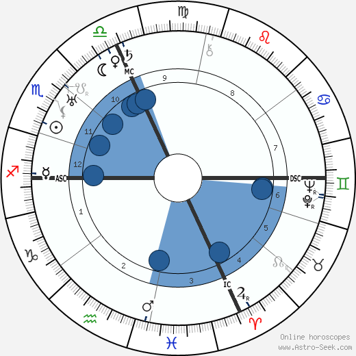 Tazio Nuvolari wikipedia, horoscope, astrology, instagram