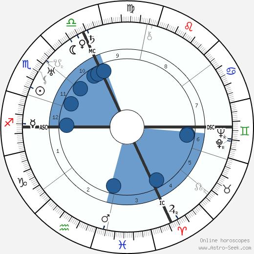 Tazio Nuvolari wikipedia, horoscope, astrology, instagram