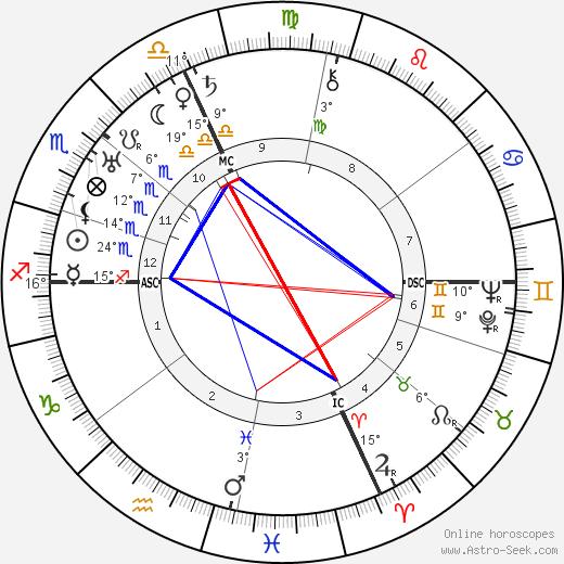 Tazio Nuvolari birth chart, biography, wikipedia 2018, 2019