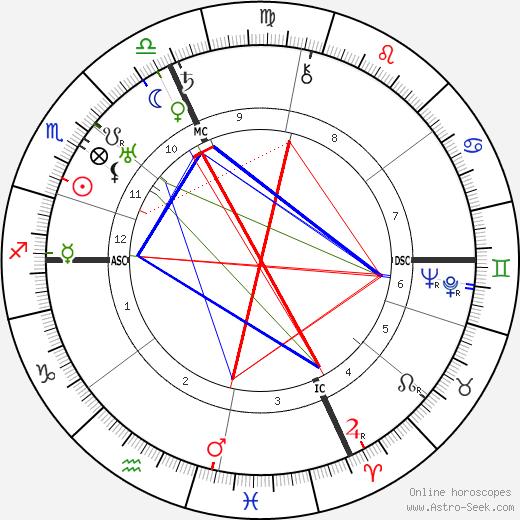 Tazio Nuvolari astro natal birth chart, Tazio Nuvolari horoscope, astrology