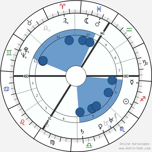 Thomas Ring wikipedia, horoscope, astrology, instagram