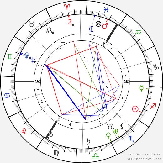 Thomas Ring день рождения гороскоп, Thomas Ring Натальная карта онлайн