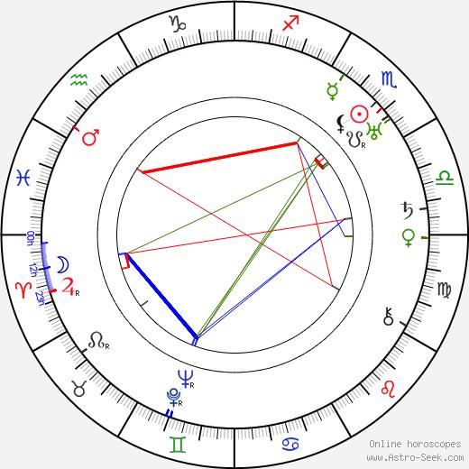Tyyne Haarla astro natal birth chart, Tyyne Haarla horoscope, astrology