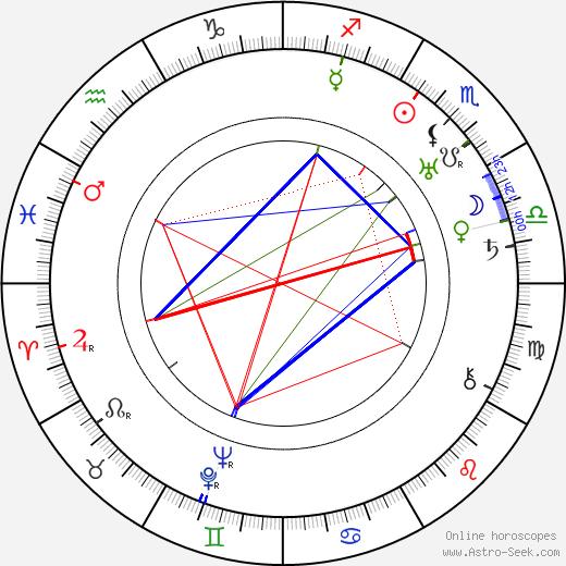 Wiktor Biegański tema natale, oroscopo, Wiktor Biegański oroscopi gratuiti, astrologia