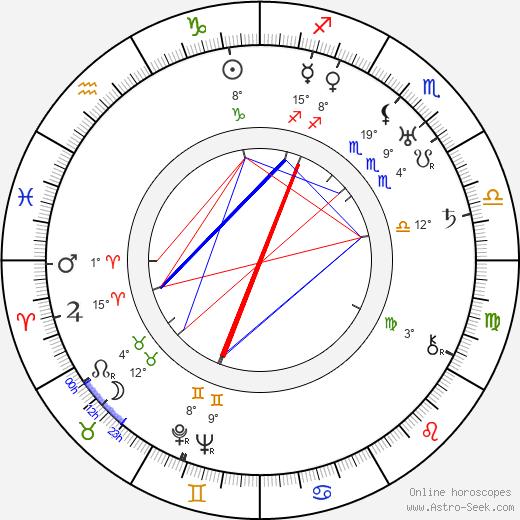 Aku Korhonen birth chart, biography, wikipedia 2019, 2020