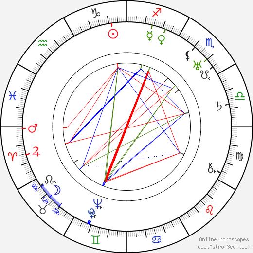 Aku Korhonen astro natal birth chart, Aku Korhonen horoscope, astrology