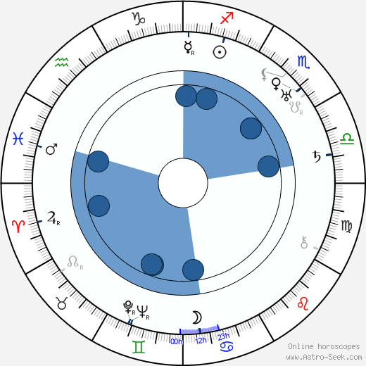 Cyril Ring wikipedia, horoscope, astrology, instagram