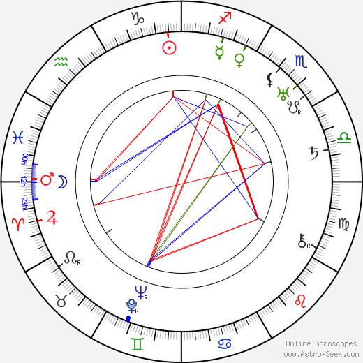 Don Barclay birth chart, Don Barclay astro natal horoscope, astrology