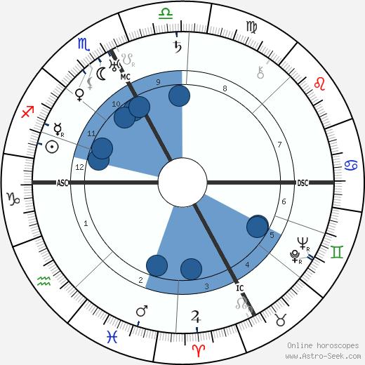 J. Paul Getty wikipedia, horoscope, astrology, instagram