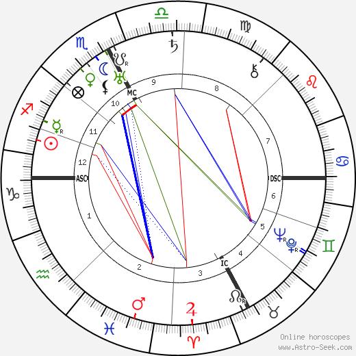 Пол Гетти J. Paul Getty день рождения гороскоп, J. Paul Getty Натальная карта онлайн