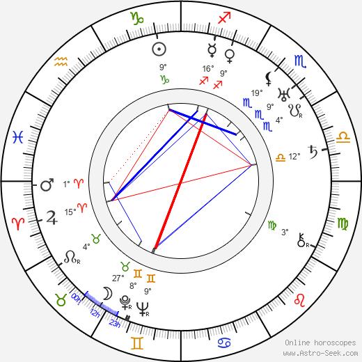 John Litel birth chart, biography, wikipedia 2020, 2021