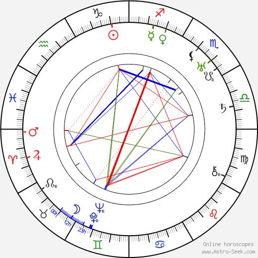 John Litel birth chart, John Litel astro natal horoscope, astrology