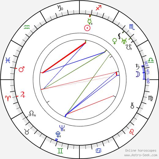 Karel Černý день рождения гороскоп, Karel Černý Натальная карта онлайн