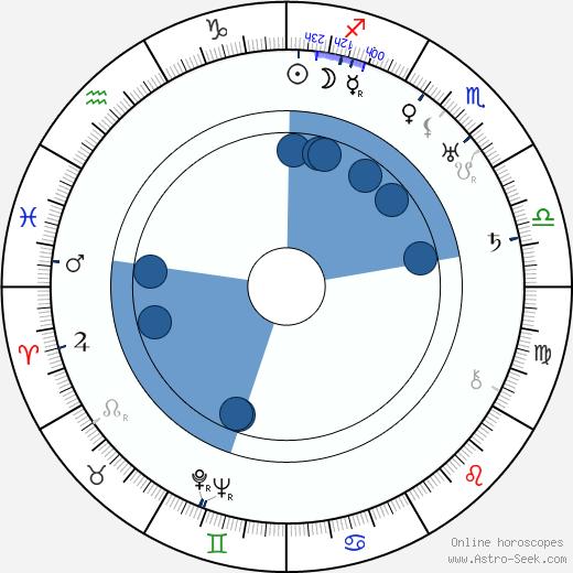 Michael Visaroff wikipedia, horoscope, astrology, instagram