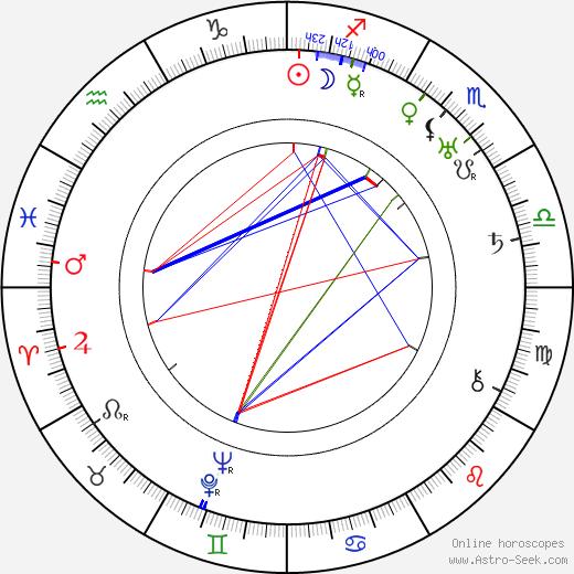 Michael Visaroff birth chart, Michael Visaroff astro natal horoscope, astrology