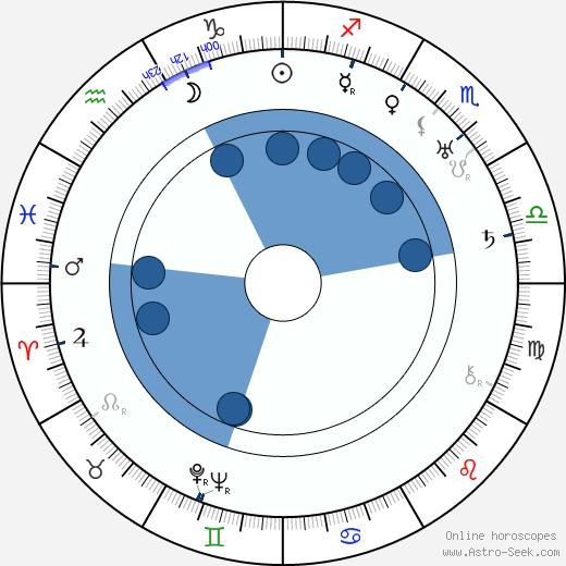 Nikolai Nademsky wikipedia, horoscope, astrology, instagram