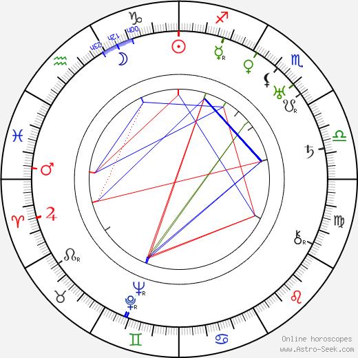 Nikolai Nademsky день рождения гороскоп, Nikolai Nademsky Натальная карта онлайн