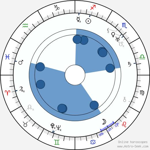 Nora Nicholson wikipedia, horoscope, astrology, instagram