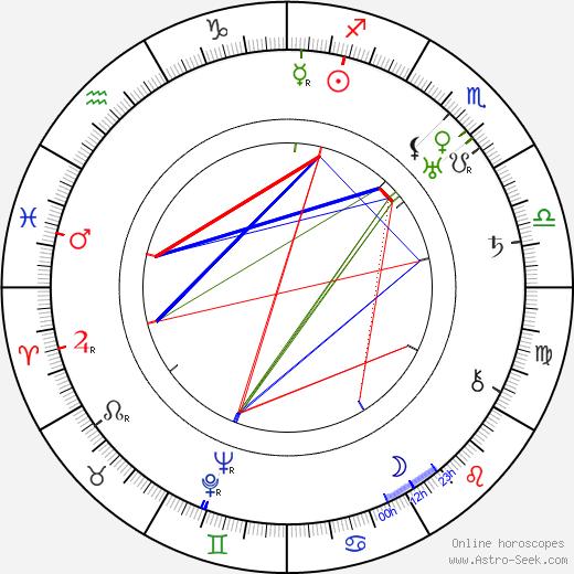 Nora Nicholson birth chart, Nora Nicholson astro natal horoscope, astrology