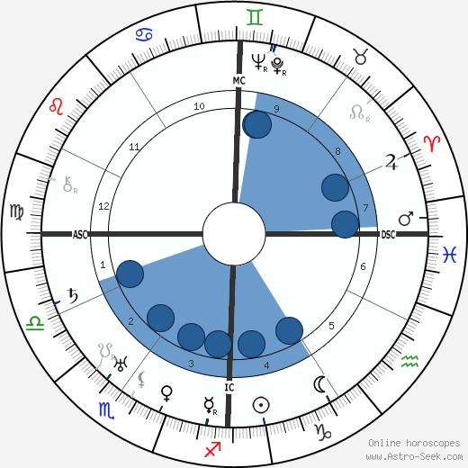 Norman Stevens wikipedia, horoscope, astrology, instagram