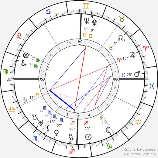 Norman Stevens birth chart, biography, wikipedia 2019, 2020