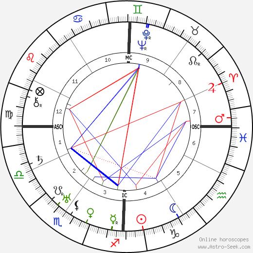 Norman Stevens birth chart, Norman Stevens astro natal horoscope, astrology