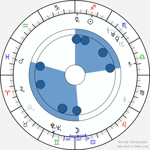 Oldřich Kmínek wikipedia, horoscope, astrology, instagram