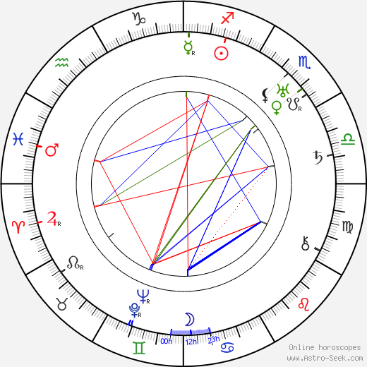 Oldřich Kmínek birth chart, Oldřich Kmínek astro natal horoscope, astrology