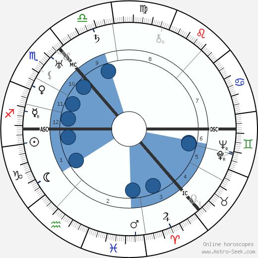 Rebecca West wikipedia, horoscope, astrology, instagram