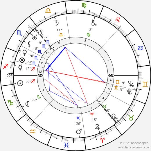 Rebecca West birth chart, biography, wikipedia 2019, 2020